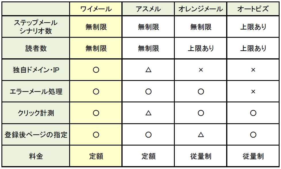 メルマガ配信サービス比較表