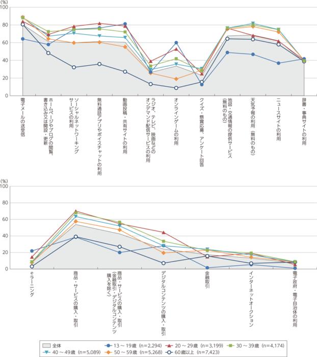 図表3-2-1-8 年齢階層別インターネット利用の目的・用途(複数回答)情報通信白書、令和元年