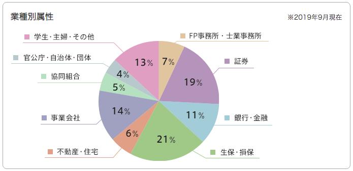業種別FPの割合