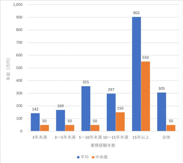 独立FPの年間収入