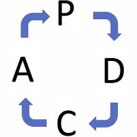 PDCAとは?FPに役立つPDCAの回し方!