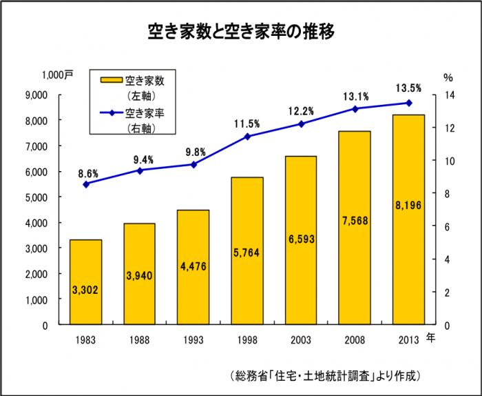 空き家数、空き家率の推移